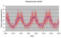 月面のチャージ強弱グラフ