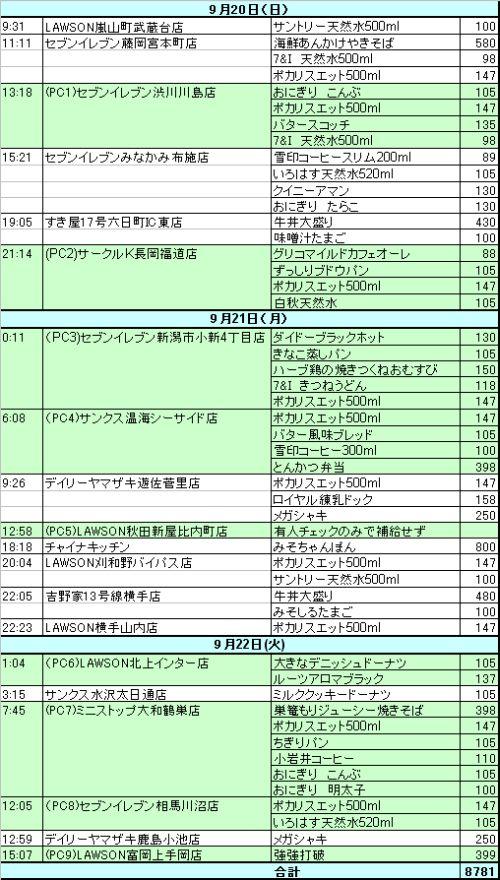 BRM920埼玉1000(アタック秋田)食べ物(補給品)一覧